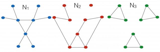 Figura 1: Tres xarxes complexes petites amb el mateix nombre de nodus i d'enllaços, però amb connectivitat molt diferent.