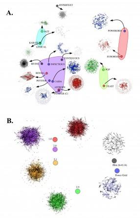 Figura 7: Representació esquemàtica de la distància entre xarxes complexes de mida molt gran. Al panell (a) es comparen xarxes  entre si (genètiques, socials, de distribució d'energia, etc). Al panell (b) es compara una xarxa de distribució d'energia amb altres xarxes artificials per trobar la xarxa artificial més semblant de distribució d'energia.